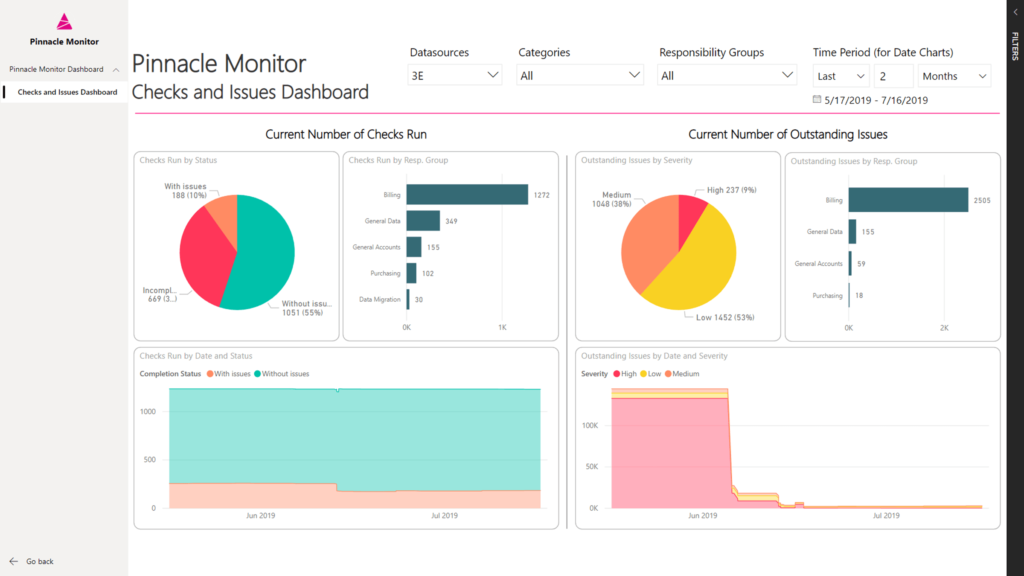 Pinnacle monitor dashboard