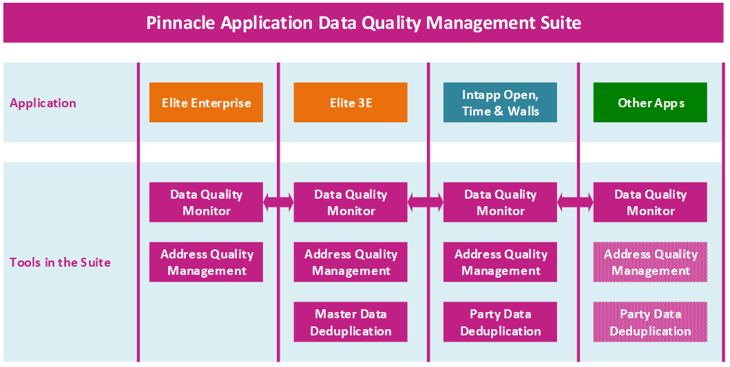 Pinnacle Application Data quality management suite