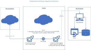 Chrome River to 3E architecture diagram