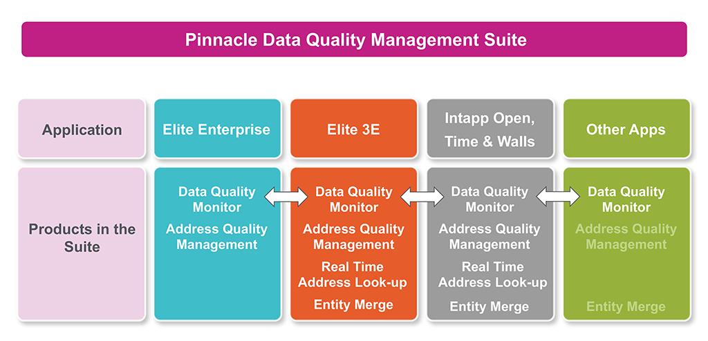 Pinnacle Data Quality Management Suite
